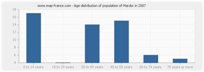 Age distribution of population of Mardor in 2007