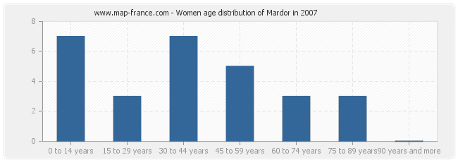 Women age distribution of Mardor in 2007