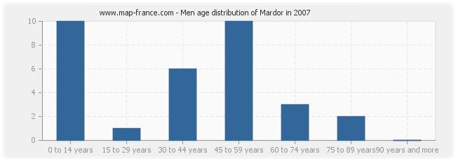 Men age distribution of Mardor in 2007