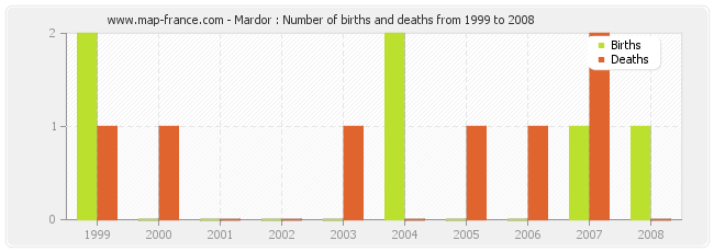 Mardor : Number of births and deaths from 1999 to 2008