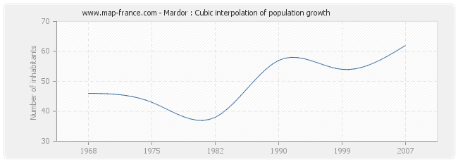 Mardor : Cubic interpolation of population growth