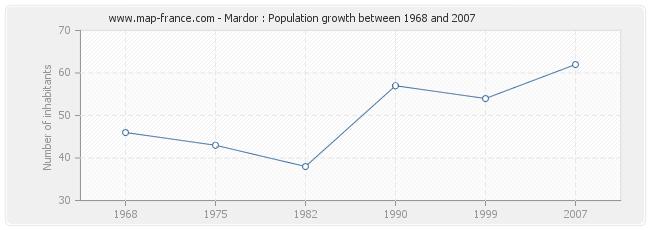 Population Mardor