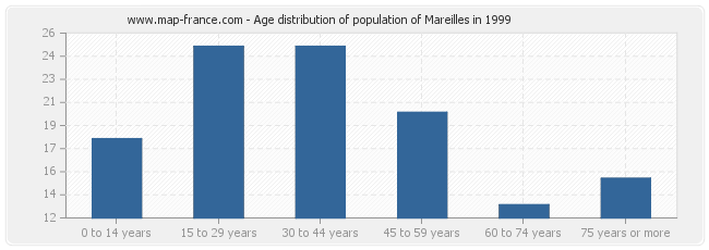 Age distribution of population of Mareilles in 1999