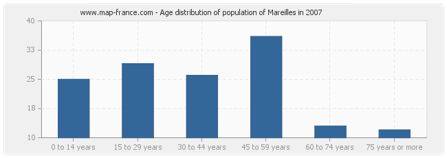 Age distribution of population of Mareilles in 2007
