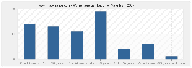 Women age distribution of Mareilles in 2007