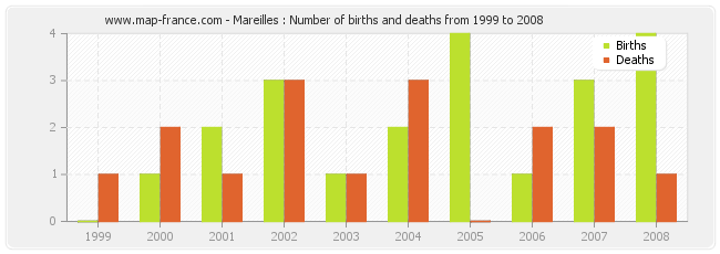 Mareilles : Number of births and deaths from 1999 to 2008