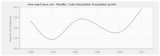 Mareilles : Cubic interpolation of population growth