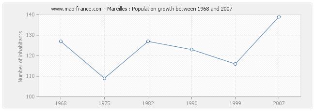Population Mareilles
