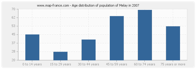 Age distribution of population of Melay in 2007