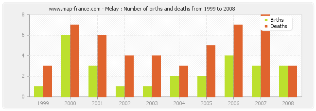 Melay : Number of births and deaths from 1999 to 2008