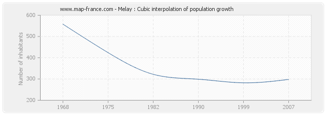 Melay : Cubic interpolation of population growth