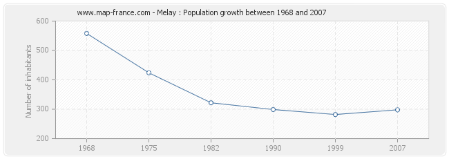 Population Melay