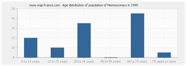 Age distribution of population of Mennouveaux in 1999