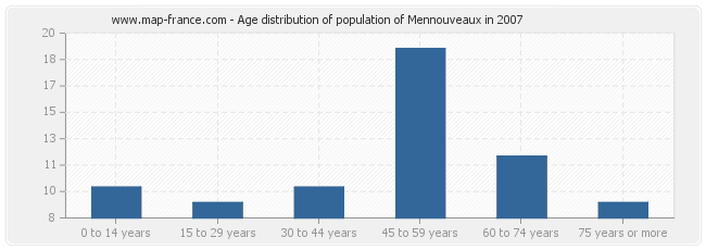 Age distribution of population of Mennouveaux in 2007