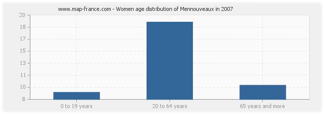 Women age distribution of Mennouveaux in 2007