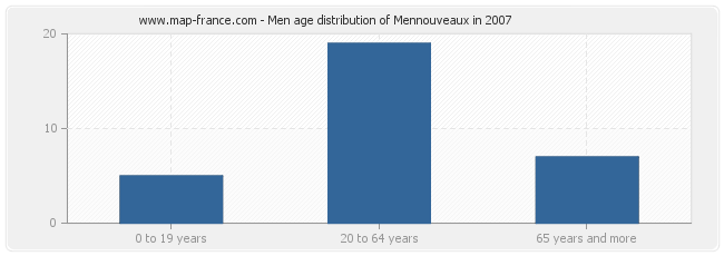 Men age distribution of Mennouveaux in 2007
