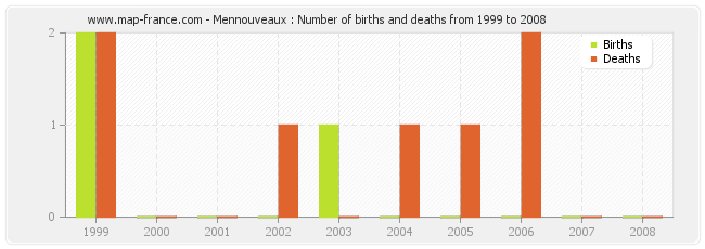 Mennouveaux : Number of births and deaths from 1999 to 2008