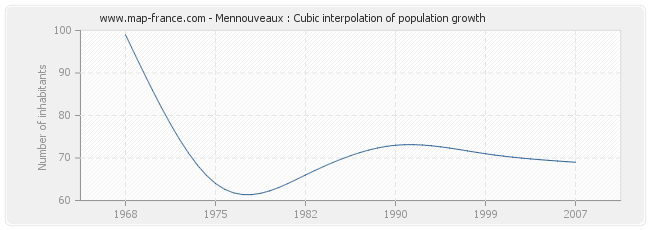 Mennouveaux : Cubic interpolation of population growth
