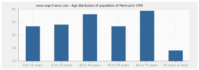 Age distribution of population of Mertrud in 1999