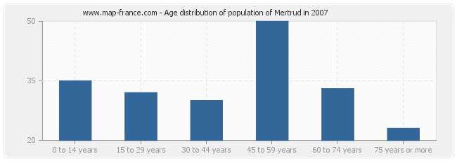 Age distribution of population of Mertrud in 2007