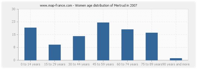 Women age distribution of Mertrud in 2007