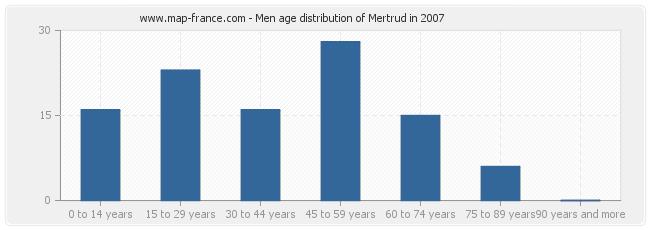 Men age distribution of Mertrud in 2007