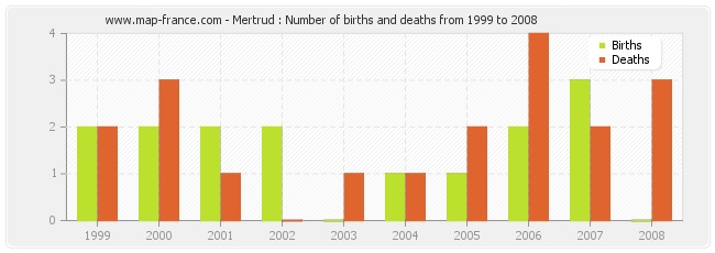 Mertrud : Number of births and deaths from 1999 to 2008