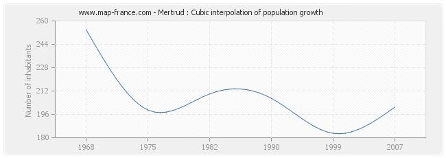 Mertrud : Cubic interpolation of population growth