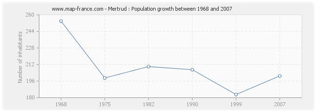 Population Mertrud