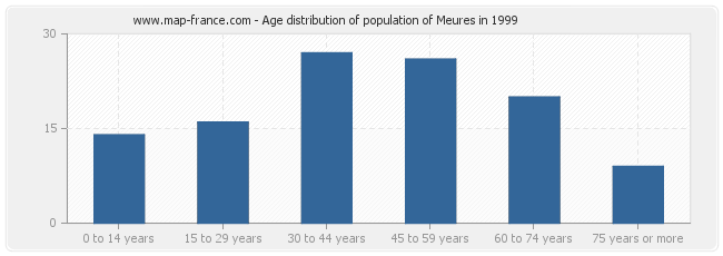 Age distribution of population of Meures in 1999