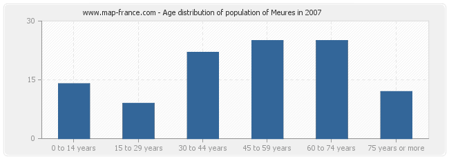 Age distribution of population of Meures in 2007