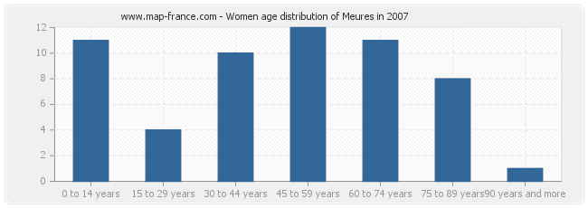 Women age distribution of Meures in 2007
