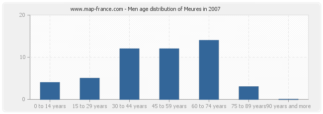 Men age distribution of Meures in 2007