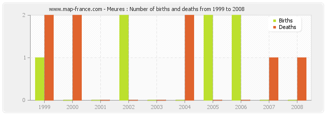 Meures : Number of births and deaths from 1999 to 2008