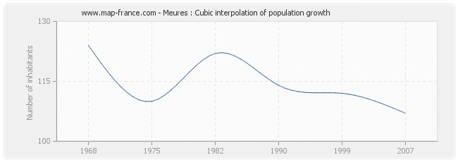 Meures : Cubic interpolation of population growth
