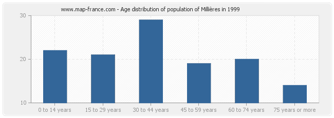 Age distribution of population of Millières in 1999