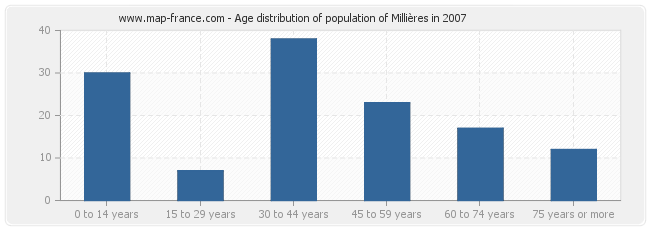 Age distribution of population of Millières in 2007