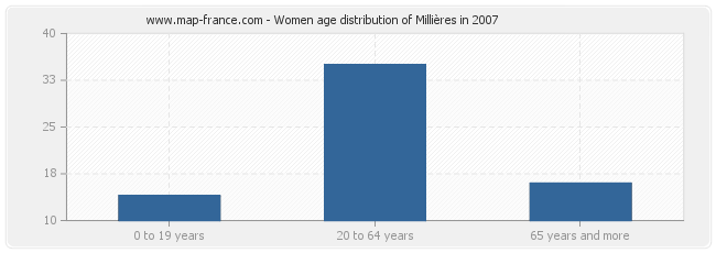 Women age distribution of Millières in 2007