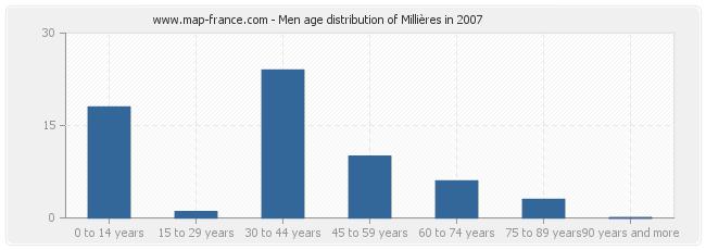 Men age distribution of Millières in 2007