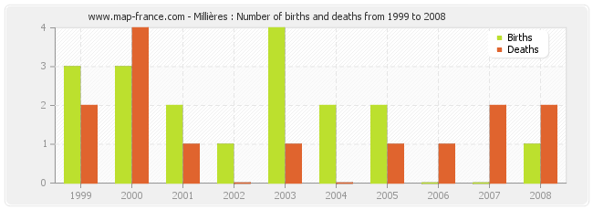 Millières : Number of births and deaths from 1999 to 2008
