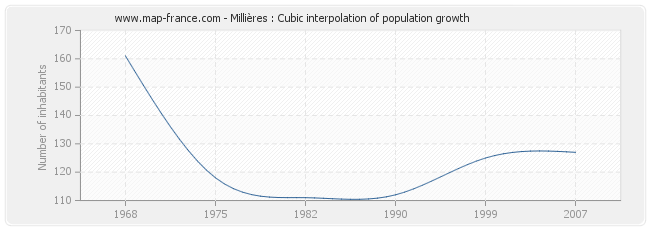 Millières : Cubic interpolation of population growth