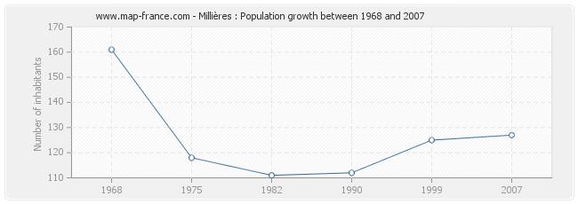 Population Millières