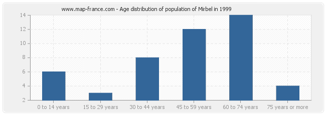 Age distribution of population of Mirbel in 1999