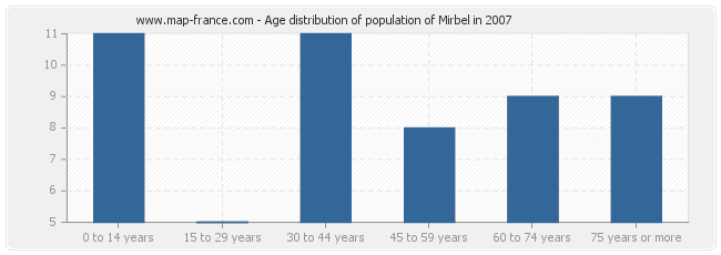 Age distribution of population of Mirbel in 2007