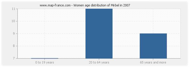 Women age distribution of Mirbel in 2007