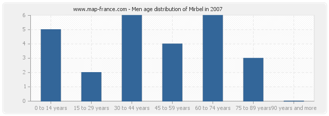 Men age distribution of Mirbel in 2007