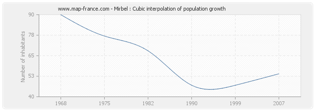 Mirbel : Cubic interpolation of population growth