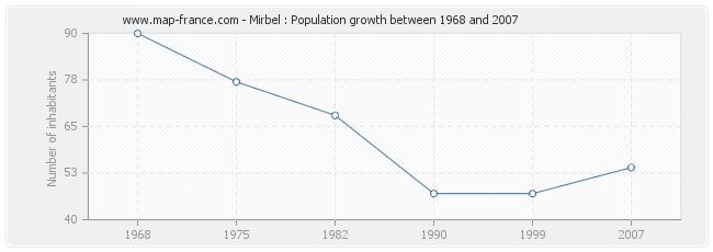 Population Mirbel