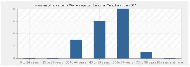 Women age distribution of Montcharvot in 2007