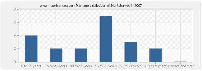 Men age distribution of Montcharvot in 2007